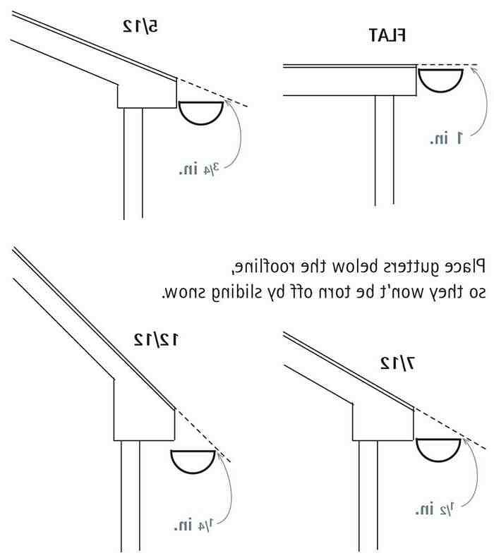 Comment installer des gouttières en aluminium ?