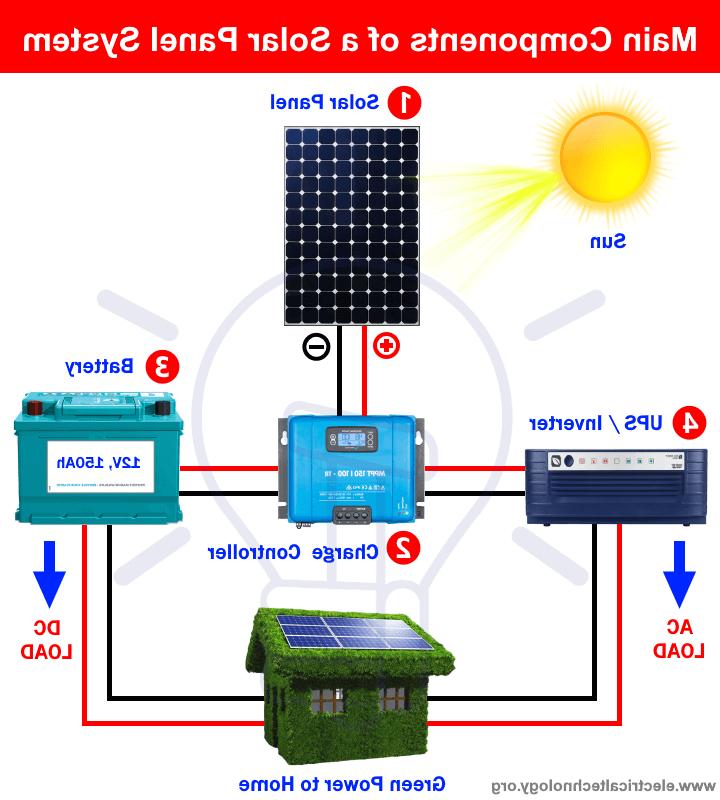 Quelles sont les différentes technologies de la cellule photovoltaïque ?